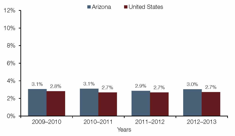 Arizona Drug Rehab - Drug and Alcohol Rehabs AZ